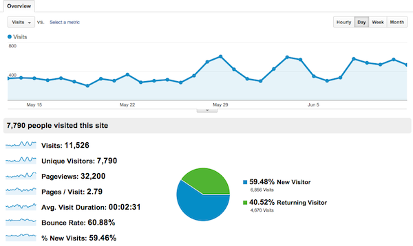 Google analytics for Julie Anne Rhodes