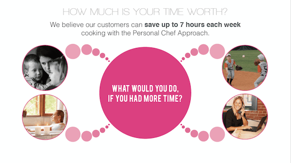 What would you do with up to 7 hours of extra time per week?